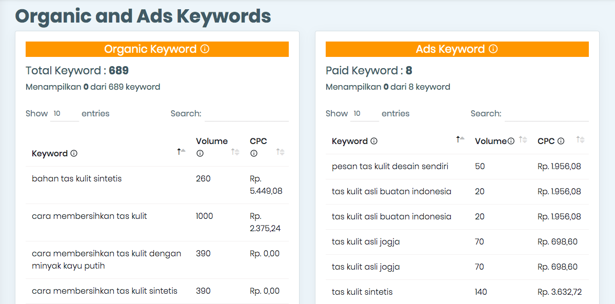 Organic and Ads Keywords